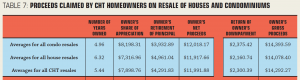 benefits for CLT homeowners